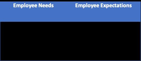 Employee Needs